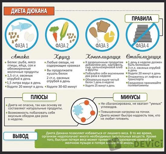 Белковая диета дюкана меню на неделю круиз