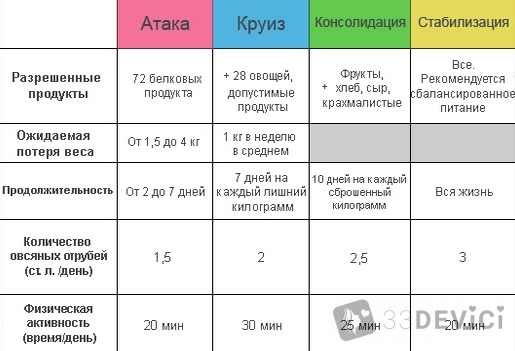 dieta-dyukana2
