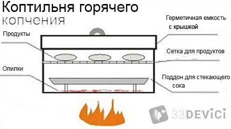 skhema-ustroystva-koptilni-goryachego-kopcheniya