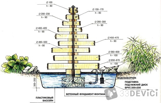 схема фонтана