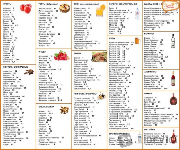 Список продуктов на месяц для правильного питания