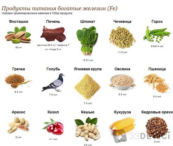 kakie_produkty_soderzhat_mnogo_zheleza