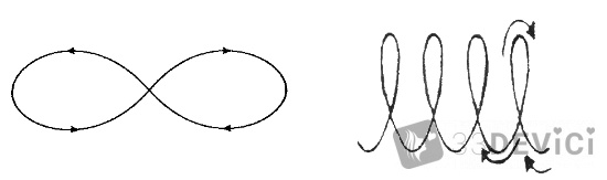 схемы глазных упражнений бесконечность и спираль