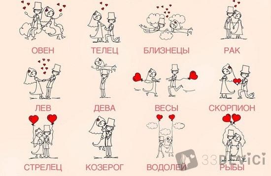 Знаки зодиака общая характеристика знаков зодиака по дате
