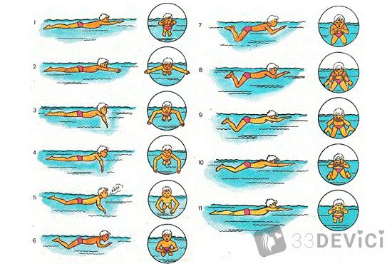 как научиться плавать брассом
