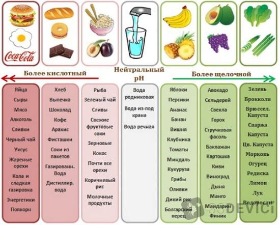 щелочное питание меню
