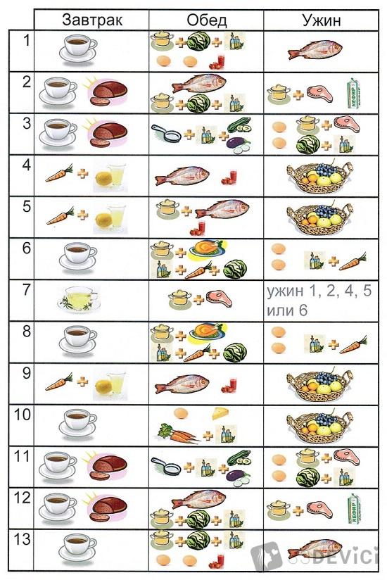 меню японской диеты на 13 дней: таблица