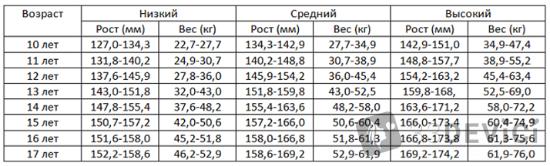 таблица норма веса и роста у подростков девочек