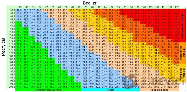 Таблица соотношения веса и роста для девушек