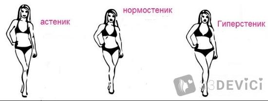 идеальное соотношение роста и веса у девушек