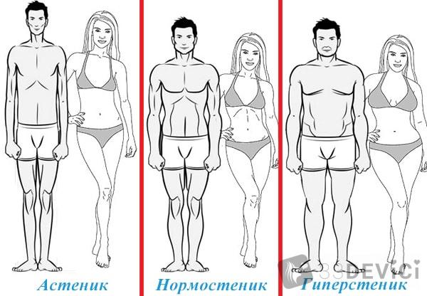 вес и рост норма для мужчин