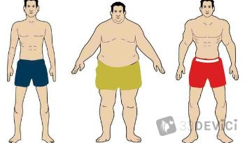 расчет веса и роста для мужчин