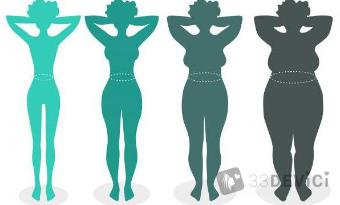 Как рассчитать правильное соотношение роста и веса у женщин?