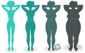Соотношение роста и веса у девушек