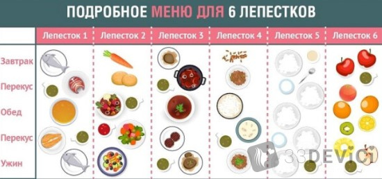 диета 6 лепестков меню на каждый день