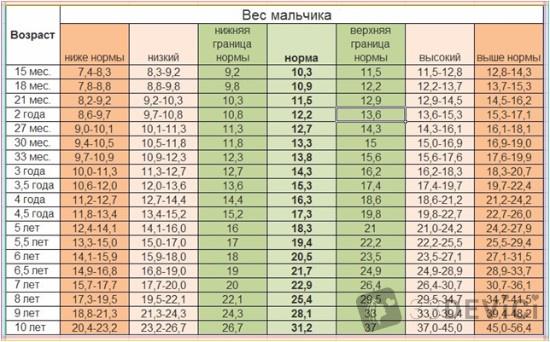 таблица веса мальчиков 10 лет