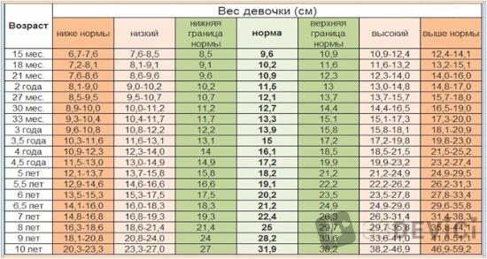 таблица веса девочек 10 лет