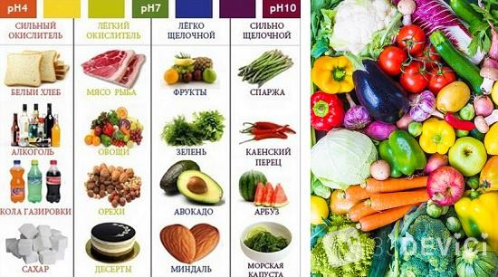 что относится к щелочным продуктам питания