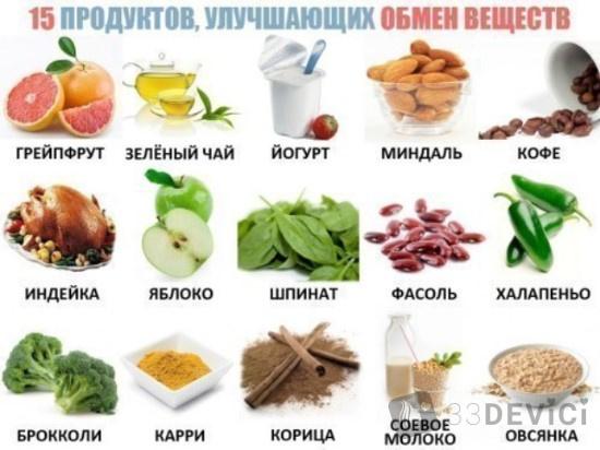 список продуктов от которыхне набирают лишний вес