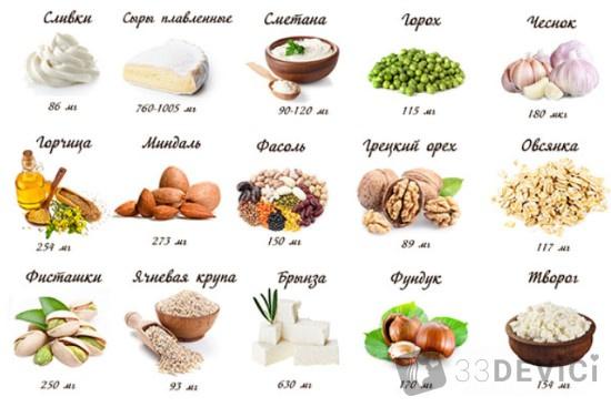список продуктов содержащих фтор