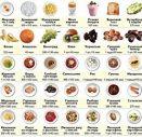 Калорийность продуктов таблица на 100 г