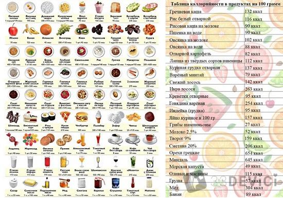 сколько калорий в продуктах